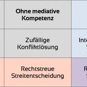 Zertifizierten Mediator