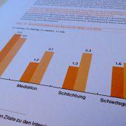 Konfliktmanagement in der deutschen Wirtschaft