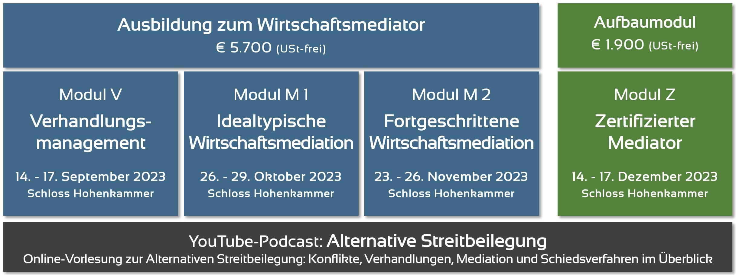 Mediationsausbildung München